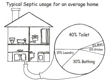 typical septic usage